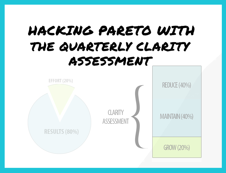 Hacking Pareto 8020 With A Quaterly Clarity Assessment Arvell Craig