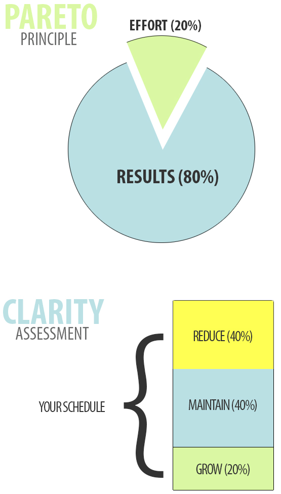 pareto-clarity